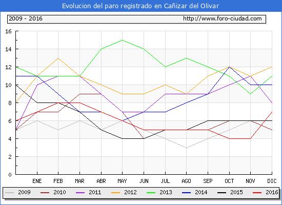 Evolucion  de los datos de parados para el Municipio de Cañizar del Olivar hasta Diciembre del 2016.