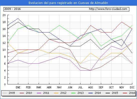 Evolucion  de los datos de parados para el Municipio de Cuevas de Almudén hasta Diciembre del 2016.