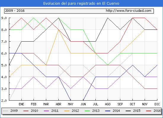 Evolucion  de los datos de parados para el Municipio de El Cuervo hasta Diciembre del 2016.
