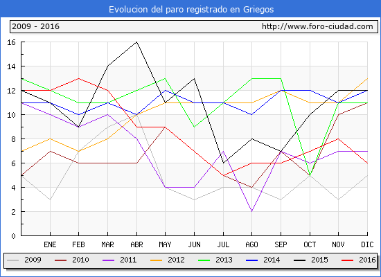 Evolucion  de los datos de parados para el Municipio de Griegos hasta Diciembre del 2016.