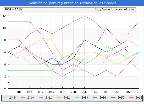 Evolucion  de los datos de parados para el Municipio de Torralba de los Sisones hasta Diciembre del 2016.
