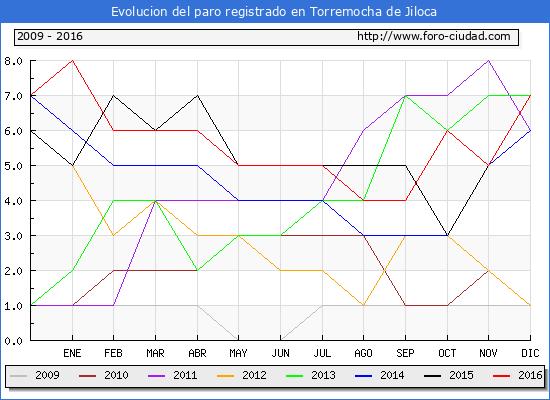 Evolucion  de los datos de parados para el Municipio de Torremocha de Jiloca hasta Diciembre del 2016.