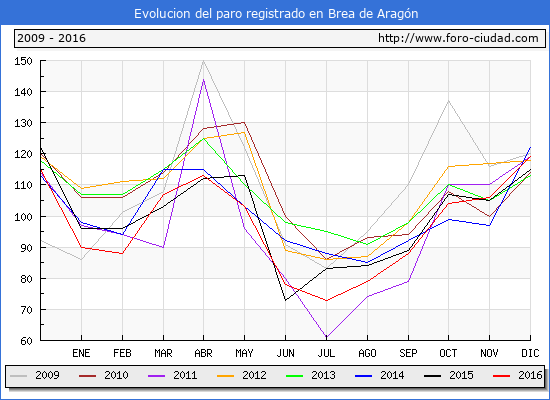 Evolucion  de los datos de parados para el Municipio de Brea de Aragón hasta Diciembre del 2016.