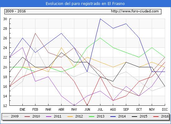 Evolucion  de los datos de parados para el Municipio de El Frasno hasta Diciembre del 2016.