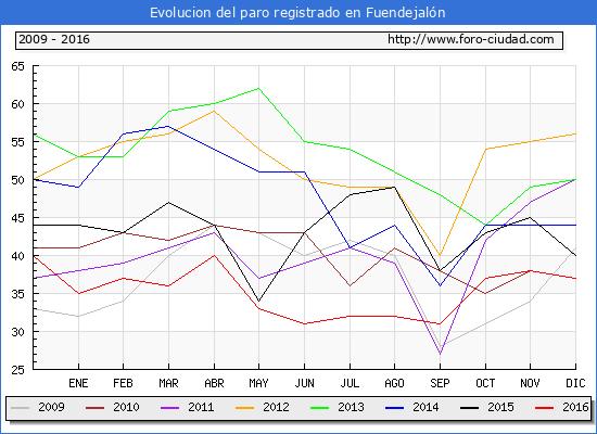 Evolucion  de los datos de parados para el Municipio de Fuendejalón hasta Diciembre del 2016.