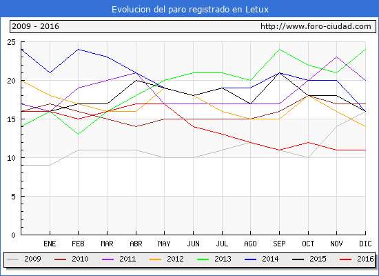 Evolucion  de los datos de parados para el Municipio de Letux hasta Diciembre del 2016.