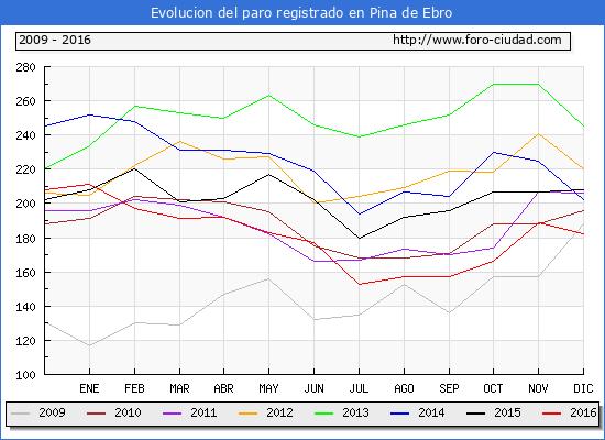 Evolucion  de los datos de parados para el Municipio de Pina de Ebro hasta Diciembre del 2016.