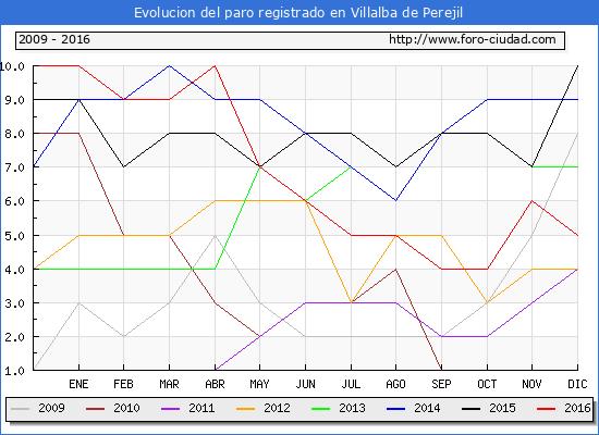 Evolucion  de los datos de parados para el Municipio de Villalba de Perejil hasta Diciembre del 2016.