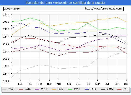 Evolucion  de los datos de parados para el Municipio de Castilleja de la Cuesta hasta Diciembre del 2016.