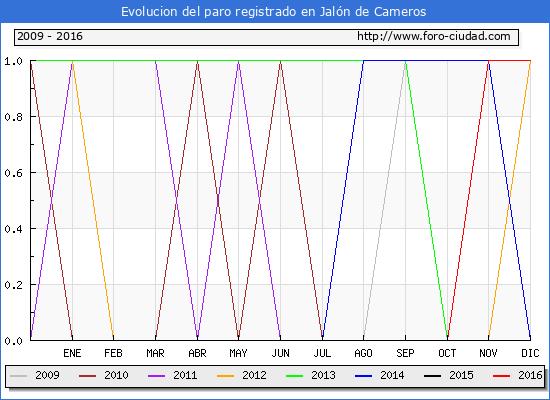 Evolucion  de los datos de parados para el Municipio de Jalón de Cameros hasta Diciembre del 2016.