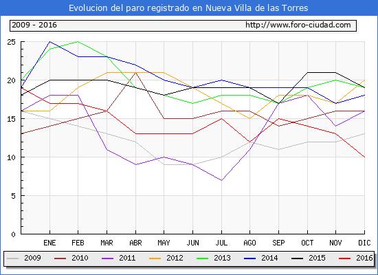 Evolucion  de los datos de parados para el Municipio de Nueva Villa de las Torres hasta Diciembre del 2016.