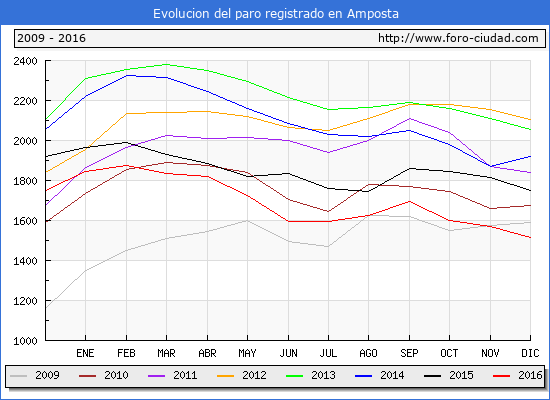 Evolucion  de los datos de parados para el Municipio de Amposta hasta Diciembre del 2016.