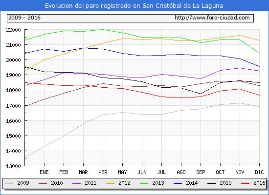 San crist bal de la laguna piramide de poblacion padron 2011 - Temperatura en san cristobal de la laguna ...