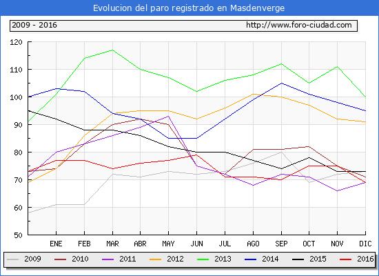 Evolucion  de los datos de parados para el Municipio de Masdenverge hasta Diciembre del 2016.