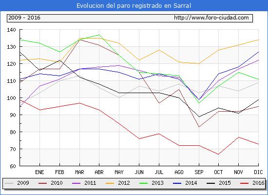 Evolucion  de los datos de parados para el Municipio de Sarral hasta Diciembre del 2016.