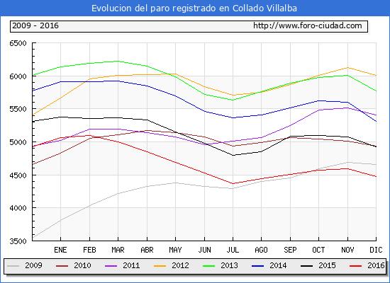 Evolucion de los datos de parados para el Municipio de Collado Villalba hasta Diciembre del 2016.