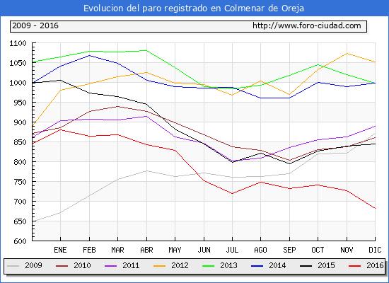 Evolucion de los datos de parados para el Municipio de Colmenar de Oreja hasta Diciembre del 2016.