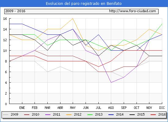 Evolucion  de los datos de parados para el Municipio de Benifato hasta Diciembre del 2016.