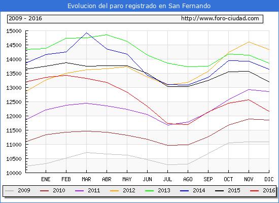 Evolucion de los datos de parados para el Municipio de San Fernando hasta Diciembre del 2016.