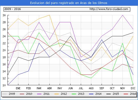 Evolucion  de los datos de parados para el Municipio de Aras de los Olmos hasta Diciembre del 2016.