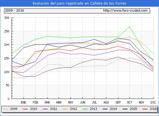 Evolucion  de los datos de parados para el Municipio de Cañete de las Torres hasta Diciembre del 2016.
