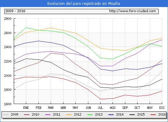 Evolucion  de los datos de parados para el Municipio de Moaña hasta Diciembre del 2016.