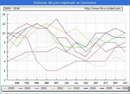 Evolucion  de los datos de parados para el Municipio de Cantiveros hasta Diciembre del 2016.