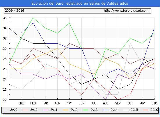 Evolucion  de los datos de parados para el Municipio de Baños de Valdearados hasta Diciembre del 2016.