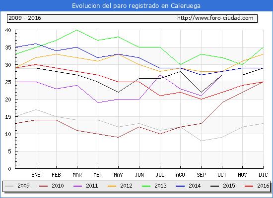 Evolucion de los datos de parados para el Municipio de Caleruega hasta Diciembre del 2016.