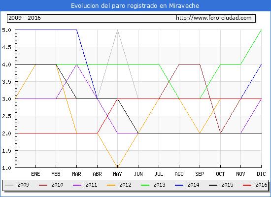 Evolucion  de los datos de parados para el Municipio de Miraveche hasta Diciembre del 2016.