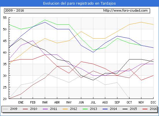 Evolucion  de los datos de parados para el Municipio de Tardajos hasta Diciembre del 2016.
