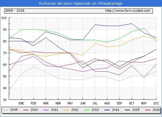 Evolucion  de los datos de parados para el Municipio de Villasabariego hasta Diciembre del 2016.