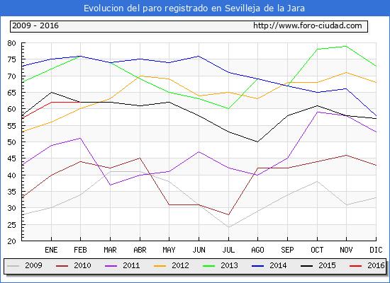 Evolucion de los datos de parados para el Municipio de Sevilleja de la Jara hasta Febrero del 2016.