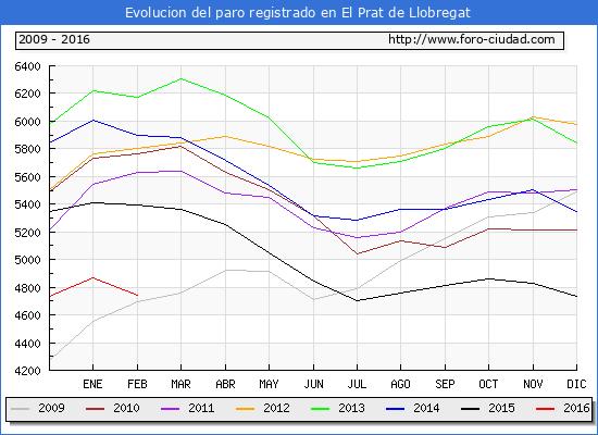 Evolucion  de los datos de parados para el Municipio de El Prat de Llobregat hasta Febrero del 2016.