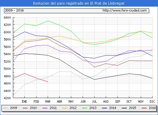 Evolucion  de los datos de parados para el Municipio de El Prat de Llobregat hasta Marzo del 2016.
