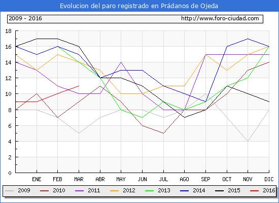 Evolucion de los datos de parados para el Municipio de Prádanos de Ojeda hasta Marzo del 2016.
