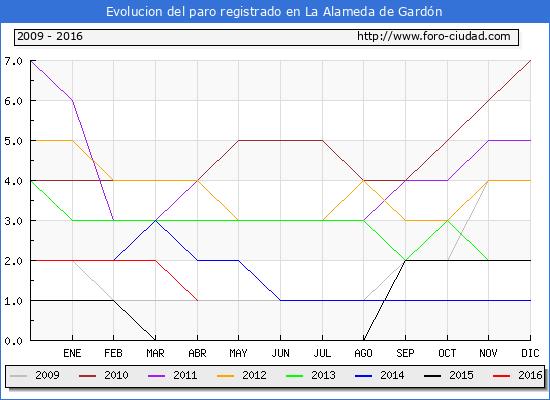 Evolucion de los datos de parados para el Municipio de La Alameda de Gardón hasta Abril del 2016.