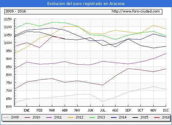 Evolucion de los datos de parados para el Municipio de Aracena hasta Abril del 2016.