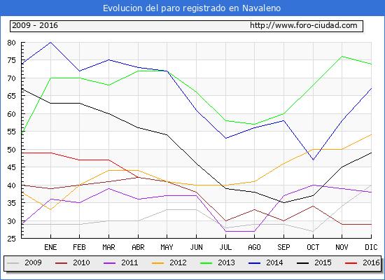 Evolucion de los datos de parados para el Municipio de Navaleno hasta Abril del 2016.