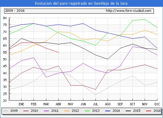Evolucion de los datos de parados para el Municipio de Sevilleja de la Jara hasta Abril del 2016.