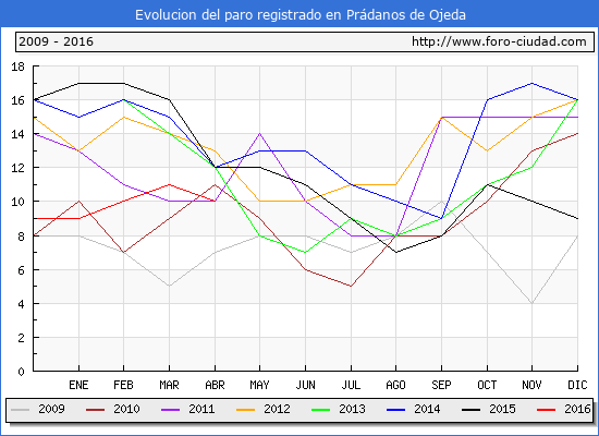 Evolucion de los datos de parados para el Municipio de Prádanos de Ojeda hasta Abril del 2016.