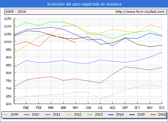 Evolucion de los datos de parados para el Municipio de Aracena hasta Mayo del 2016.