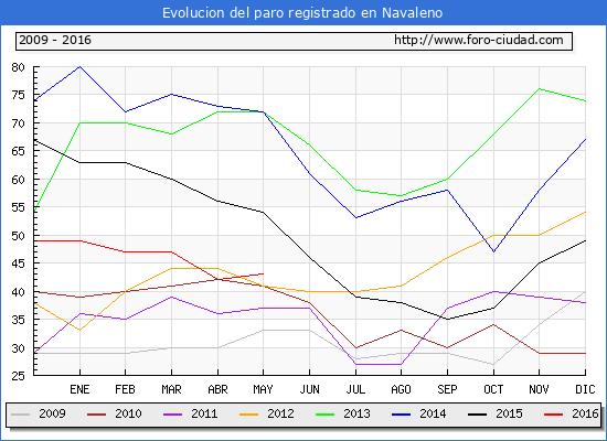 Evolucion de los datos de parados para el Municipio de Navaleno hasta Mayo del 2016.