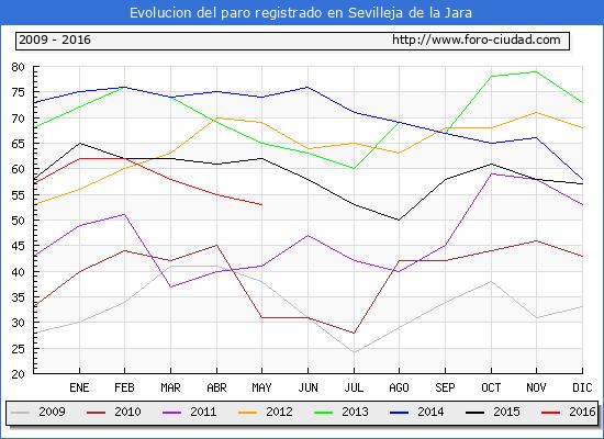 Evolucion de los datos de parados para el Municipio de Sevilleja de la Jara hasta Mayo del 2016.