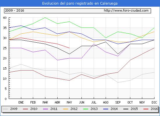 Evolucion de los datos de parados para el Municipio de Caleruega hasta Mayo del 2016.