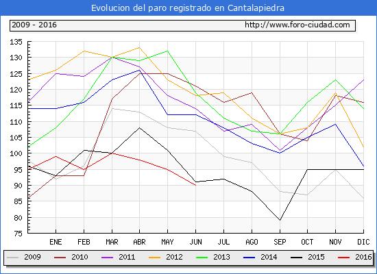 Evolucion de los datos de parados para el Municipio de Cantalapiedra hasta Junio del 2016.