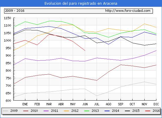 Evolucion de los datos de parados para el Municipio de Aracena hasta Junio del 2016.