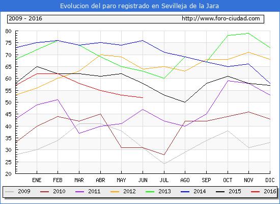 Evolucion de los datos de parados para el Municipio de Sevilleja de la Jara hasta Junio del 2016.