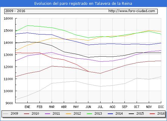 Evolucion de los datos de parados para el Municipio de Talavera de la Reina hasta Junio del 2016.
