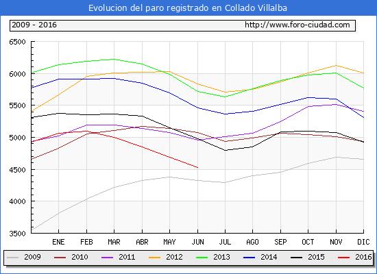 Evolucion de los datos de parados para el Municipio de Collado Villalba hasta Junio del 2016.
